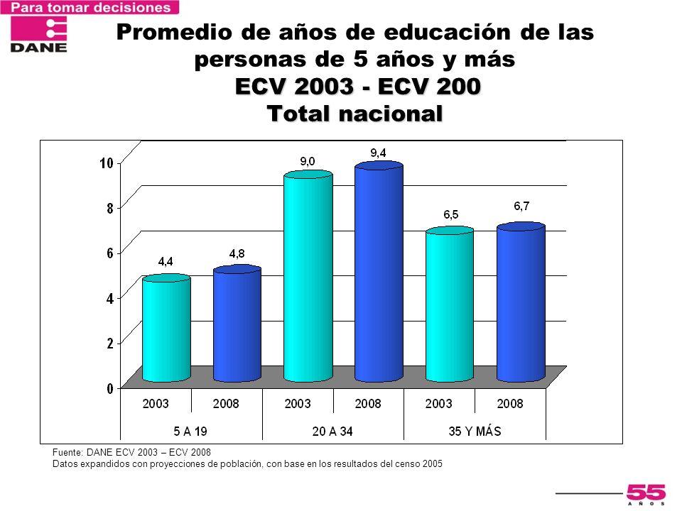 Promedio de años de educación de las personas de 5 años y más ECV 2003 - ECV 200 Total nacional