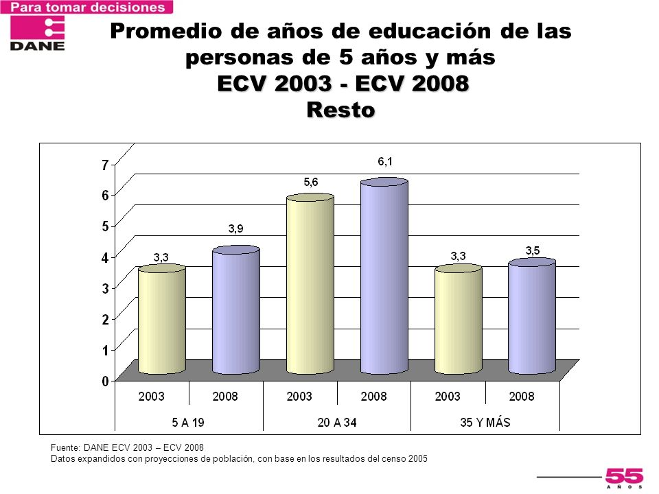 Promedio de años de educación de las personas de 5 años y más ECV 2003 - ECV 2008 Resto