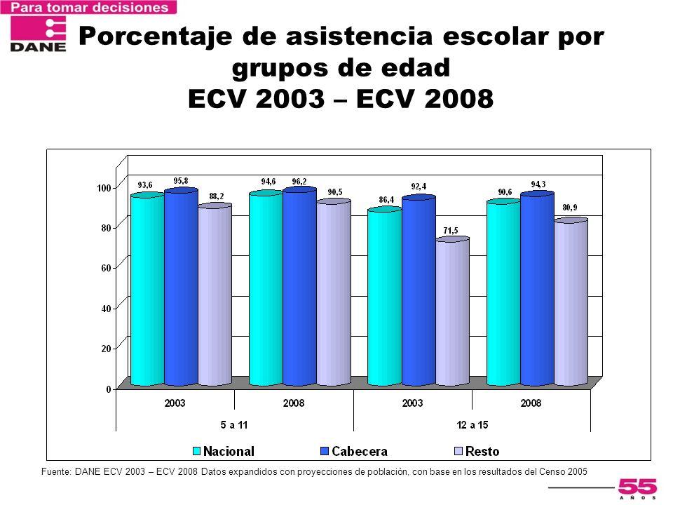 Porcentaje de asistencia escolar por grupos de edad ECV 2003 – ECV 2008