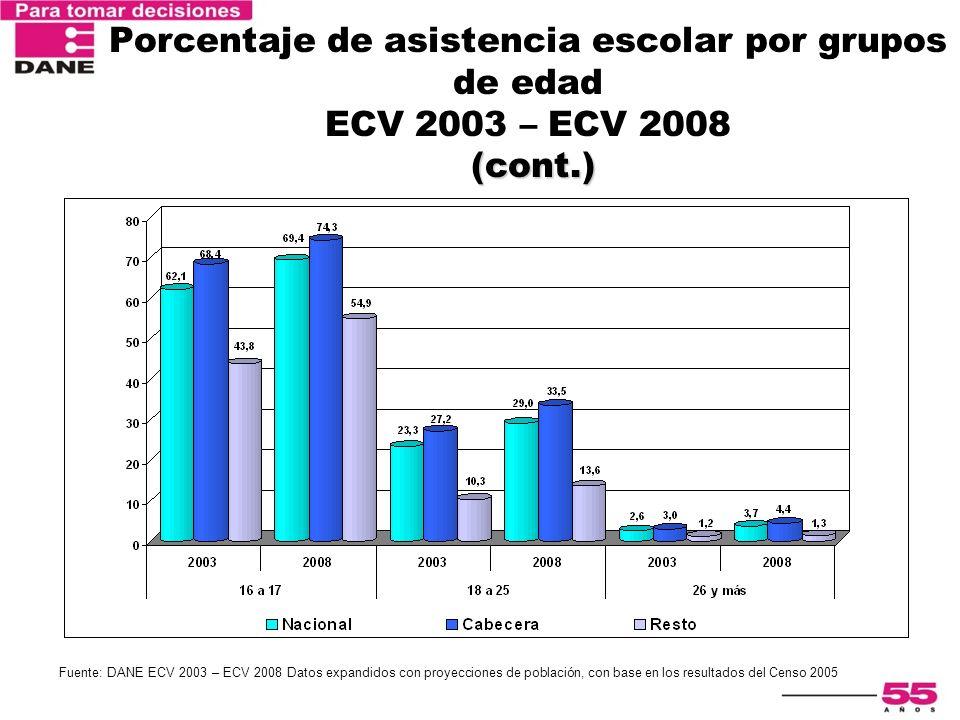 Porcentaje de asistencia escolar por grupos de edad ECV 2003 – ECV 2008 (cont.)
