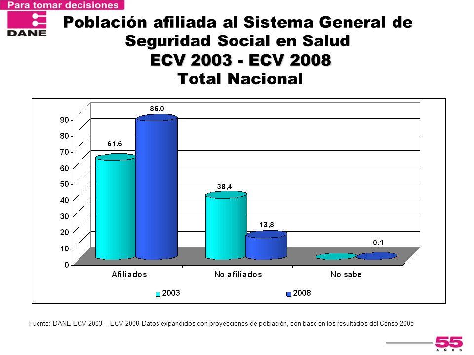 Población afiliada al Sistema General de Seguridad Social en Salud ECV 2003 - ECV 2008 Total Nacional