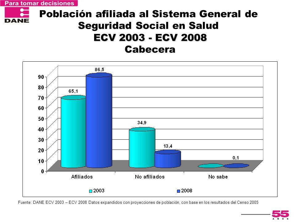 Población afiliada al Sistema General de Seguridad Social en Salud ECV 2003 - ECV 2008 Cabecera