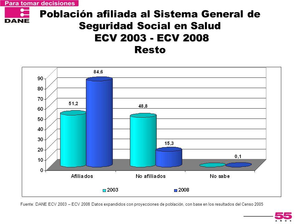 Población afiliada al Sistema General de Seguridad Social en Salud ECV 2003 - ECV 2008 Resto