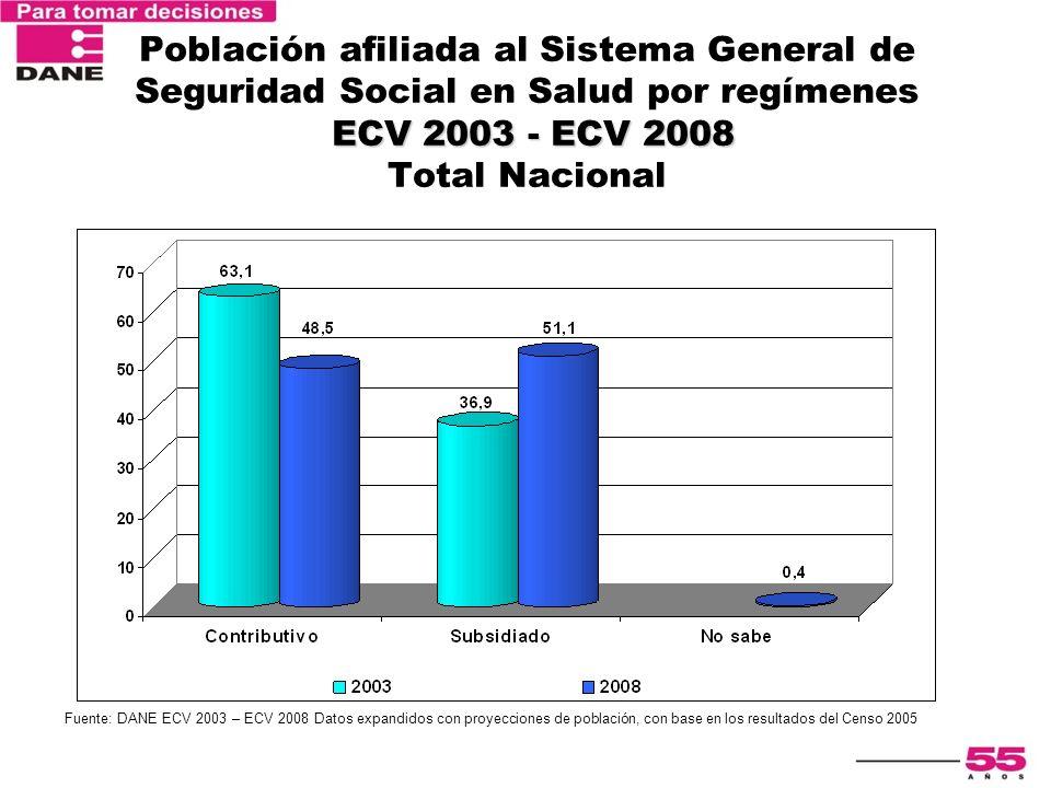 Población afiliada al Sistema General de Seguridad Social en Salud por regímenes ECV 2003 - ECV 2008 Total Nacional