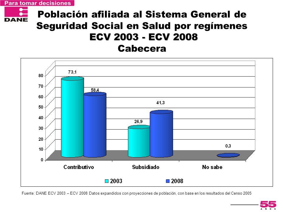 Población afiliada al Sistema General de Seguridad Social en Salud por regímenes ECV 2003 - ECV 2008 Cabecera