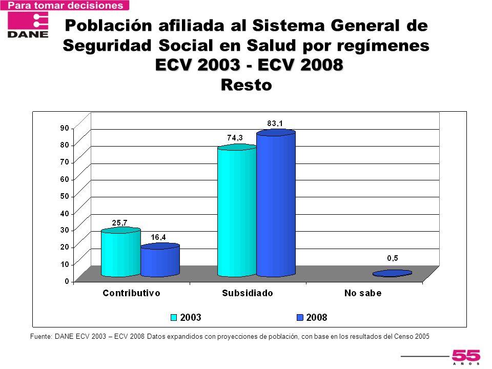 Población afiliada al Sistema General de Seguridad Social en Salud por regímenes ECV 2003 - ECV 2008 Resto