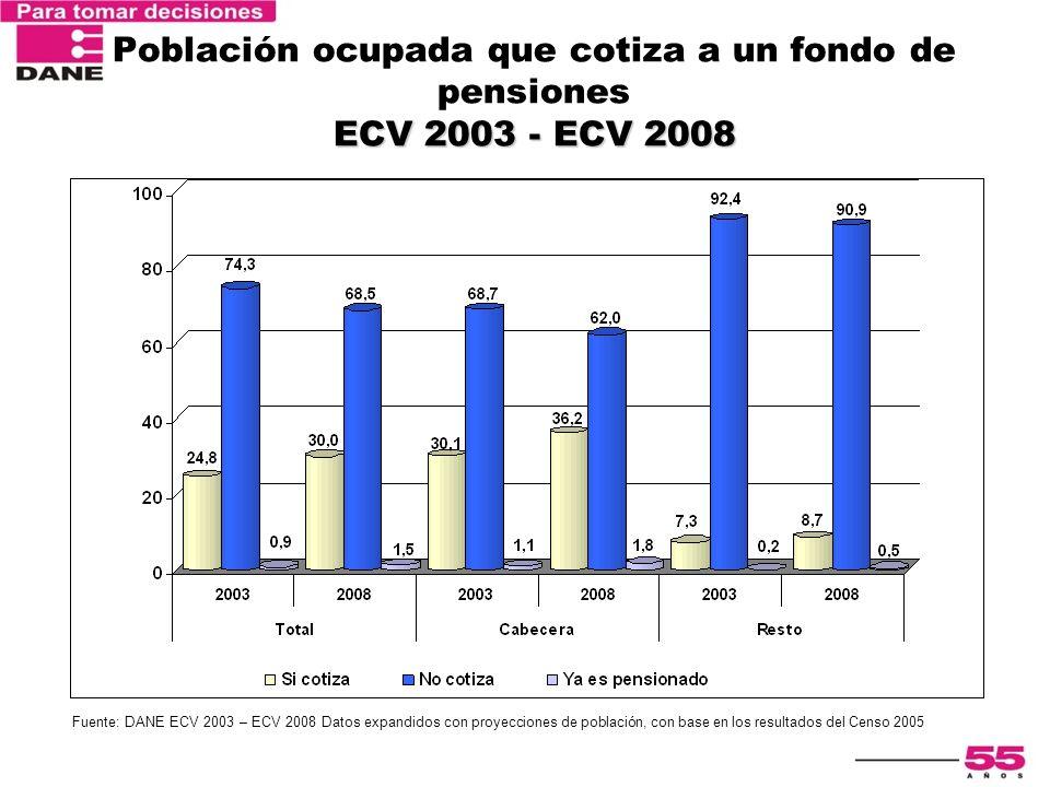 Población ocupada que cotiza a un fondo de pensiones ECV 2003 - ECV 2008