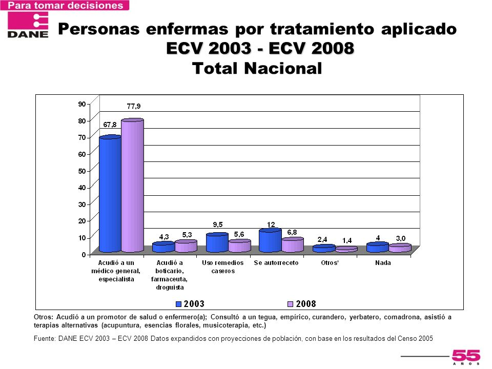 Personas enfermas por tratamiento aplicado ECV 2003 - ECV 2008 Total Nacional