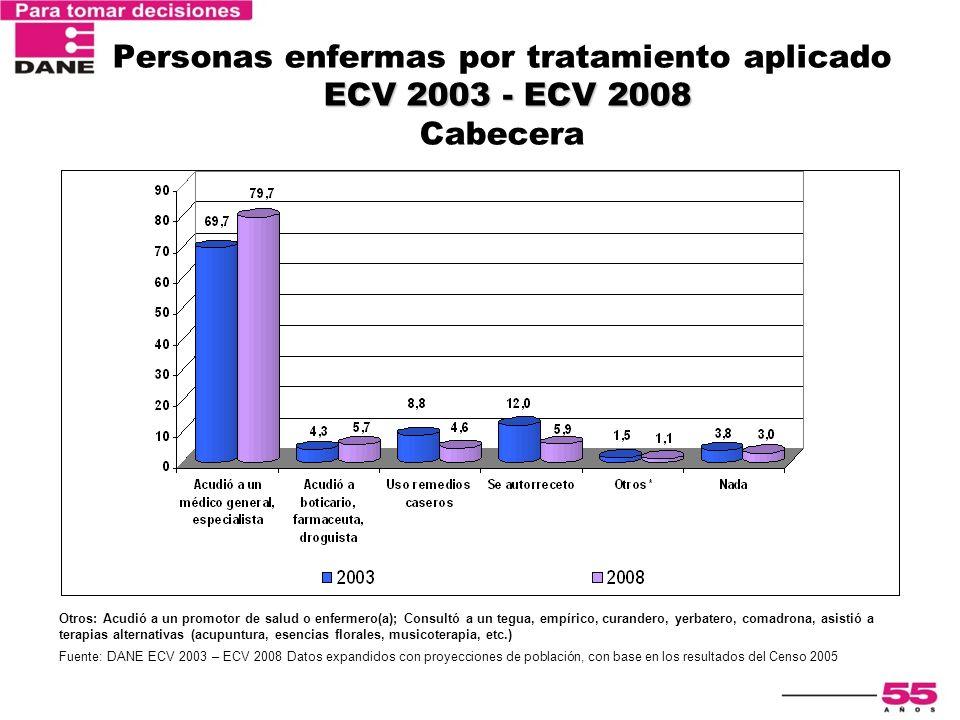 Personas enfermas por tratamiento aplicado ECV 2003 - ECV 2008 Cabecera