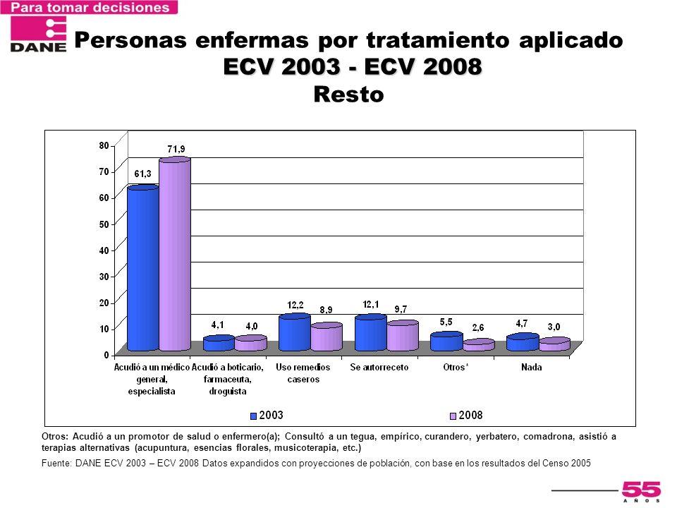 Personas enfermas por tratamiento aplicado ECV 2003 - ECV 2008 Resto