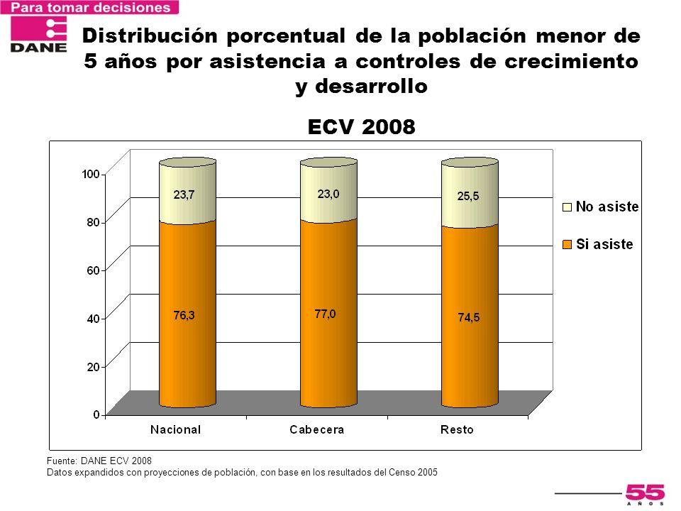 Distribución porcentual de la población menor de 5 años por asistencia a controles de crecimiento y desarrollo ECV 2008