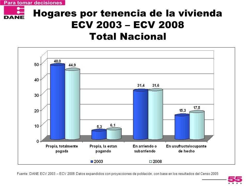 Hogares por tenencia de la vivienda ECV 2003 – ECV 2008 Total Nacional