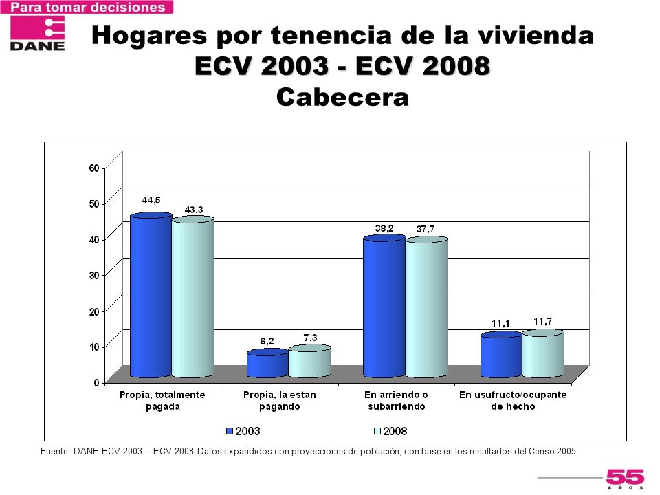 Hogares por tenencia de la vivienda ECV 2003 - ECV 2008 Cabecera