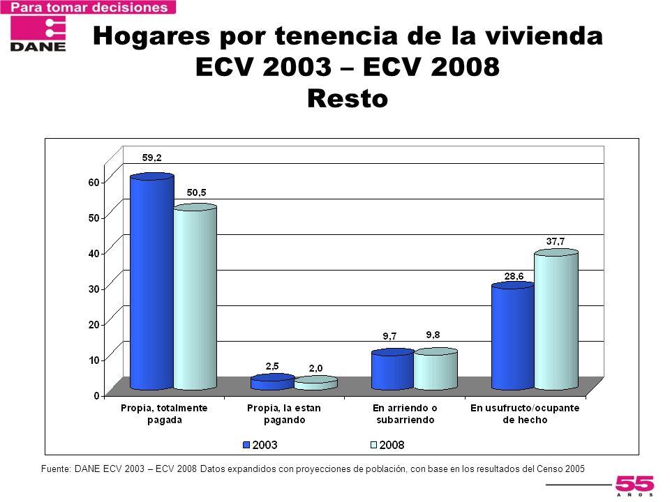 Hogares por tenencia de la vivienda ECV 2003 – ECV 2008 Resto