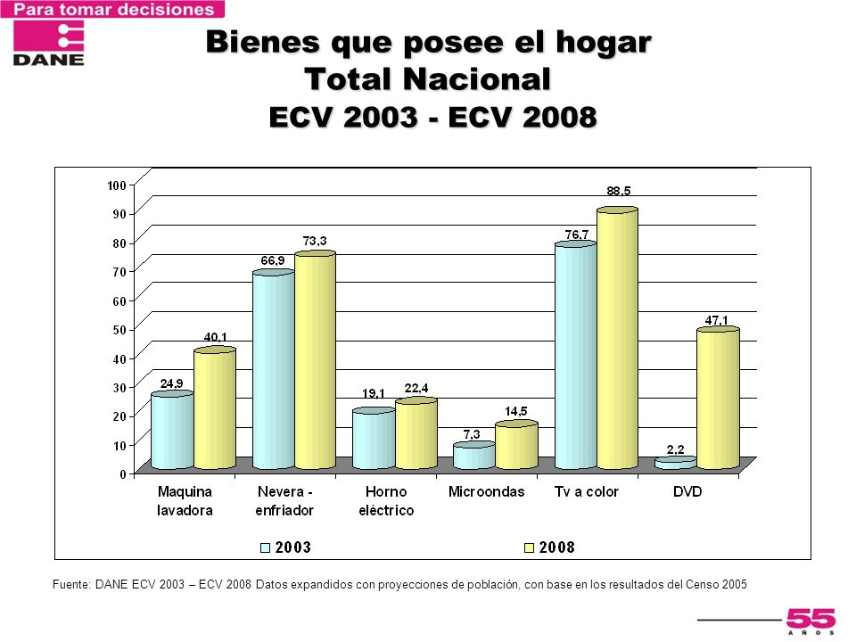 Bienes que posee el hogar Total Nacional ECV 2003 - ECV 2008