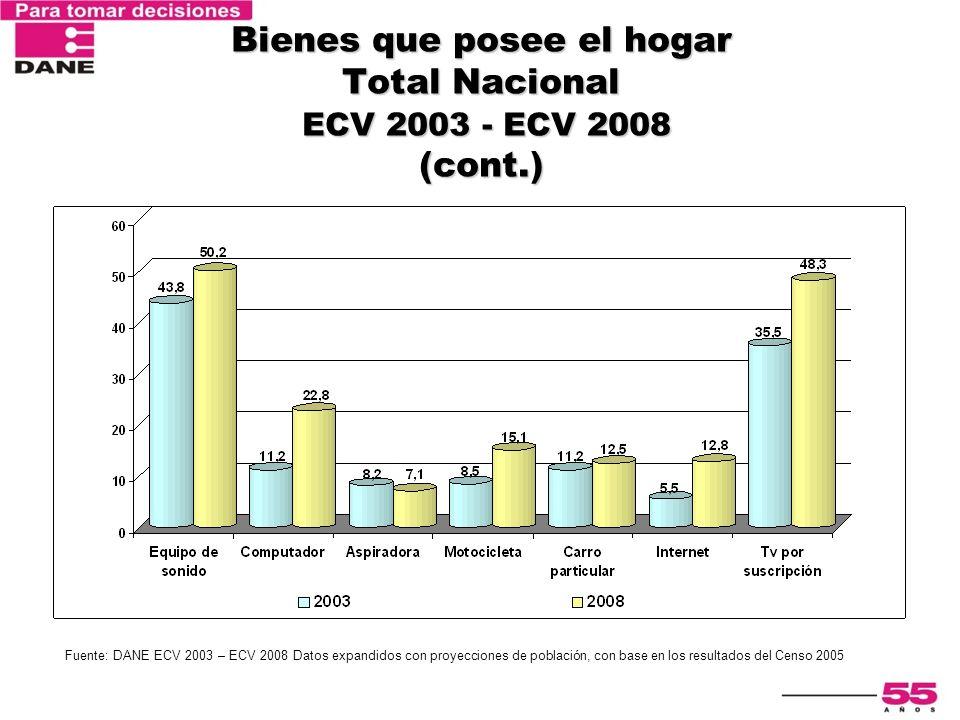 Bienes que posee el hogar Total Nacional ECV 2003 - ECV 2008 (cont.)