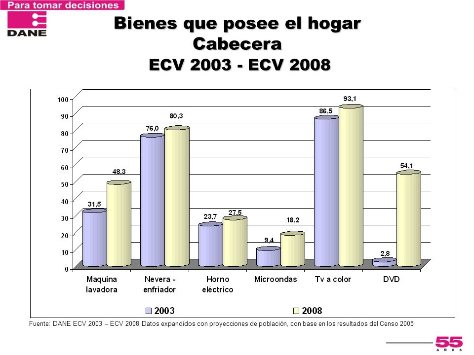 Bienes que posee el hogar Cabecera ECV 2003 - ECV 2008