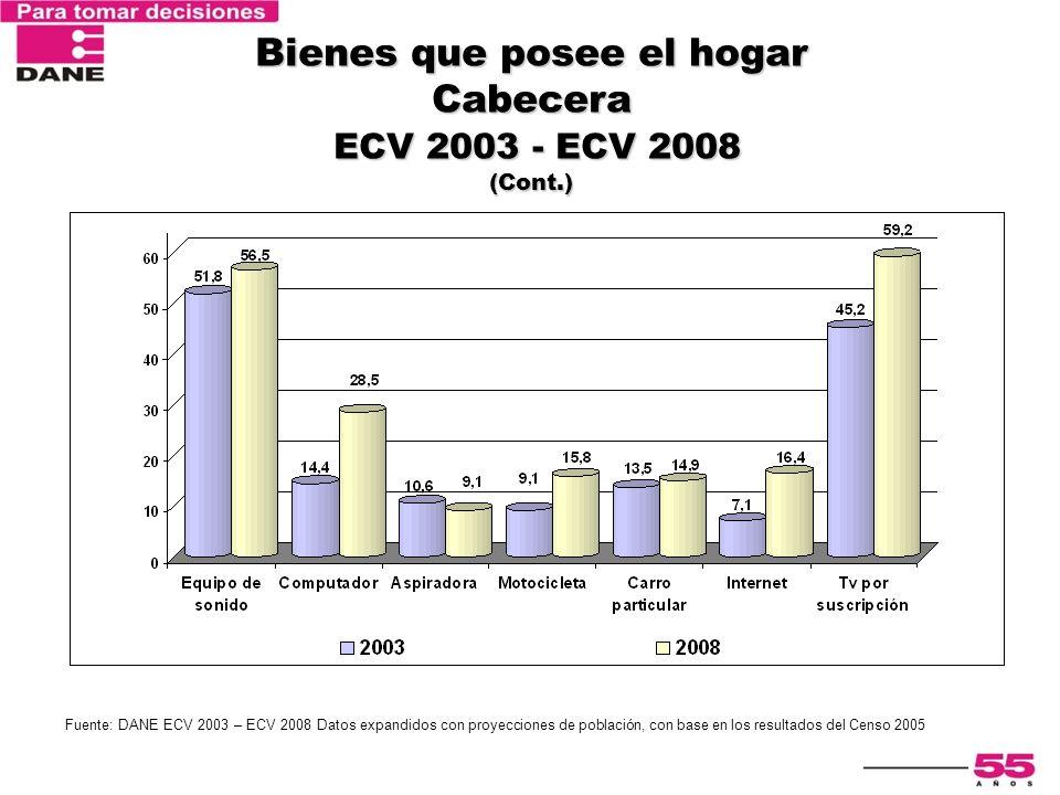 Bienes que posee el hogar Cabecera ECV 2003 - ECV 2008 (Cont.)
