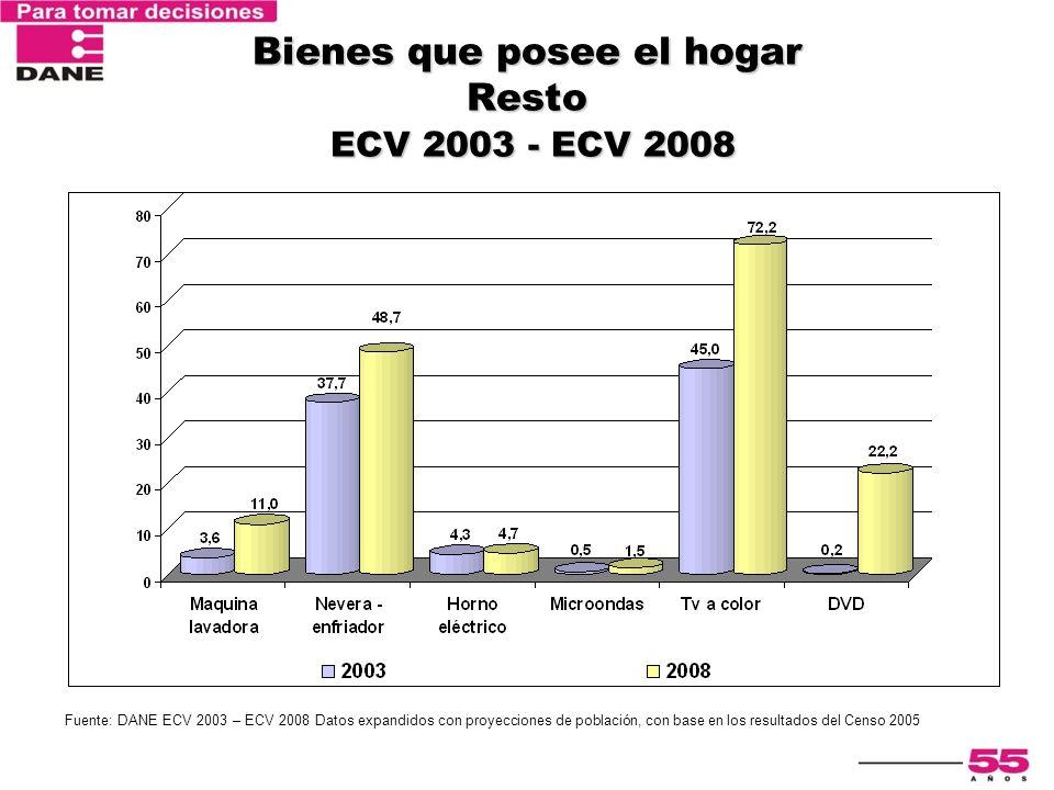 Bienes que posee el hogar Resto ECV 2003 - ECV 2008