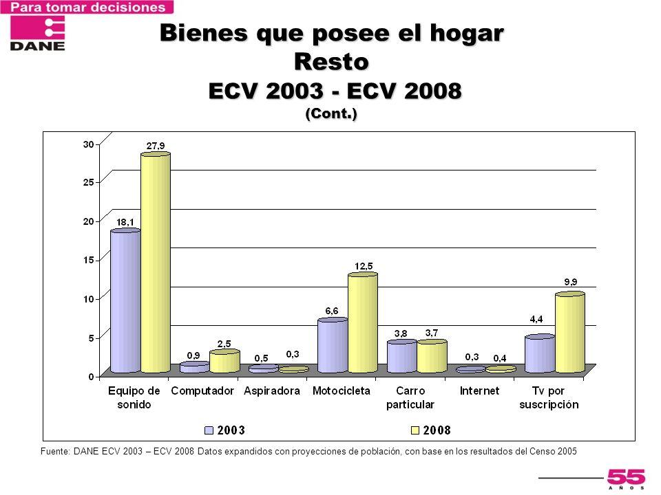 Bienes que posee el hogar Resto ECV 2003 - ECV 2008 (Cont.)
