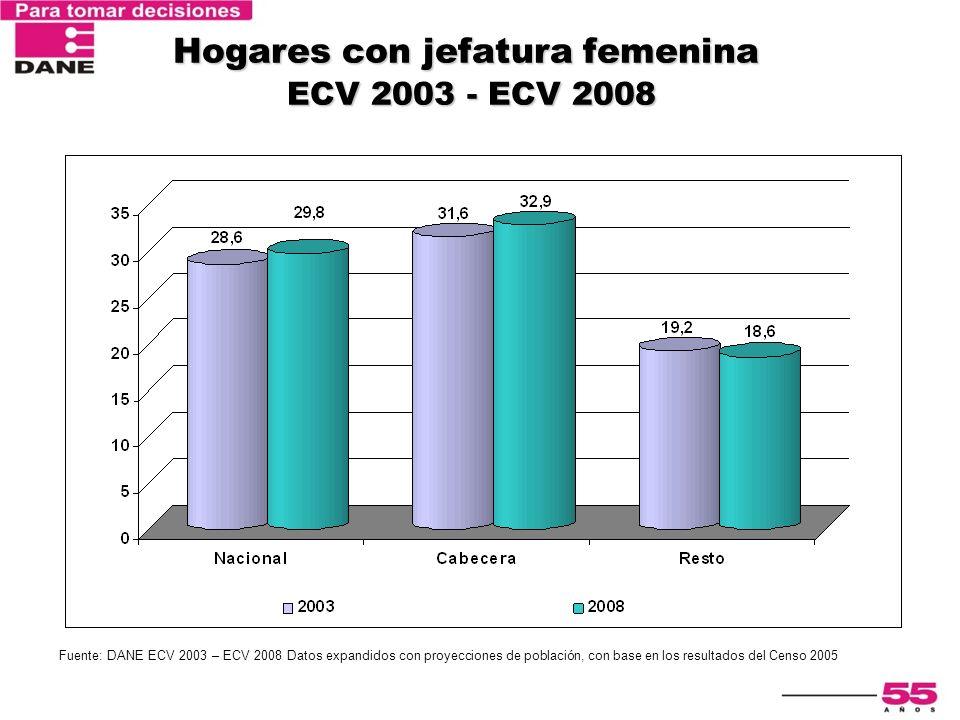 Hogares con jefatura femenina ECV 2003 - ECV 2008