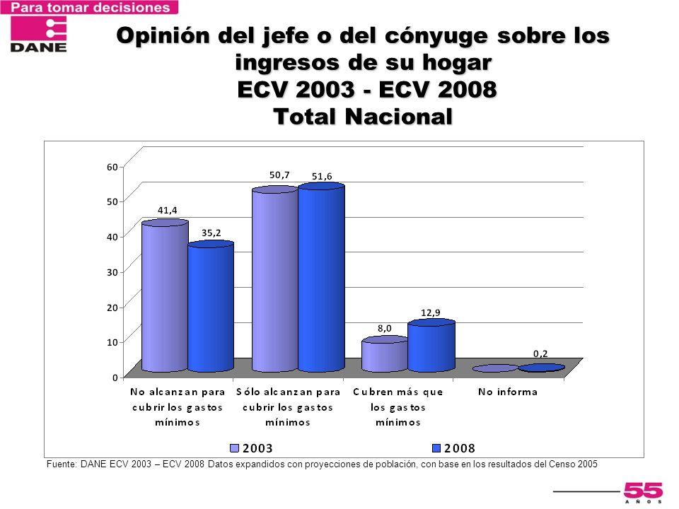 Encuesta Nacional de Calidad de Vida 2003