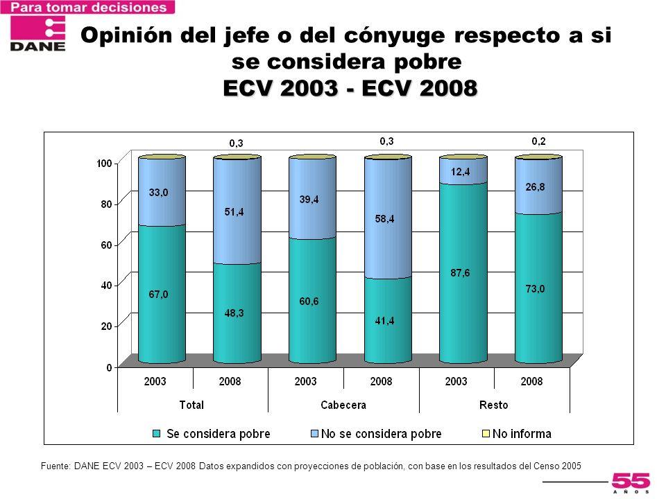 Opinión del jefe o del cónyuge respecto a si se considera pobre ECV 2003 - ECV 2008
