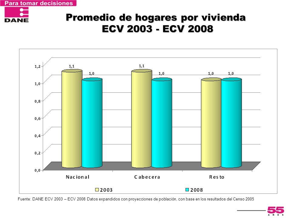Promedio de hogares por vivienda ECV 2003 - ECV 2008
