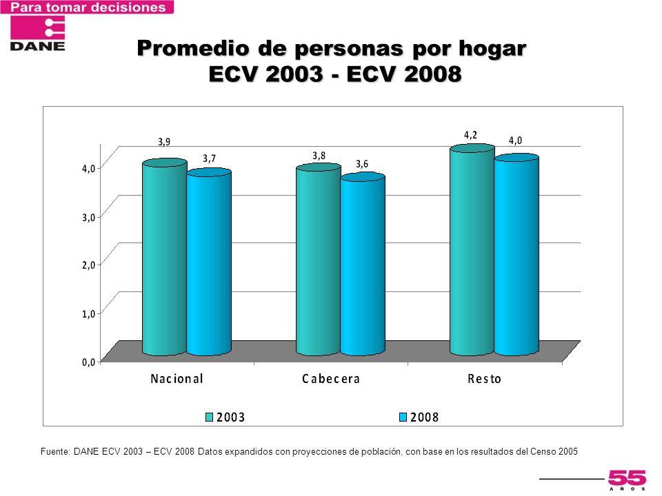 Promedio de personas por hogar ECV 2003 - ECV 2008