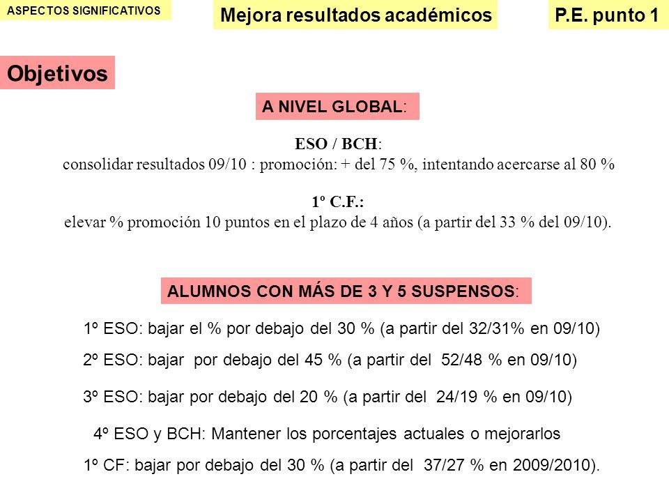 Objetivos Mejora resultados académicos P.E. punto 1 A NIVEL GLOBAL: