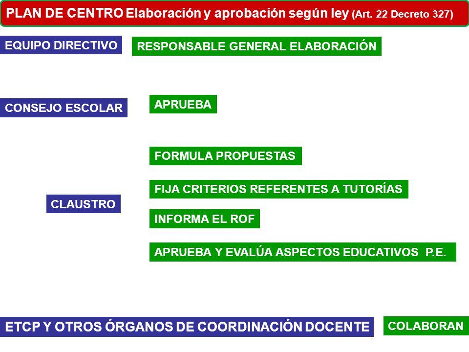 ETCP Y OTROS ÓRGANOS DE COORDINACIÓN DOCENTE
