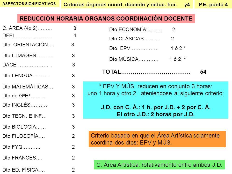 J.D. con C. Á.: 1 h. por J.D. + 2 por C. Á.