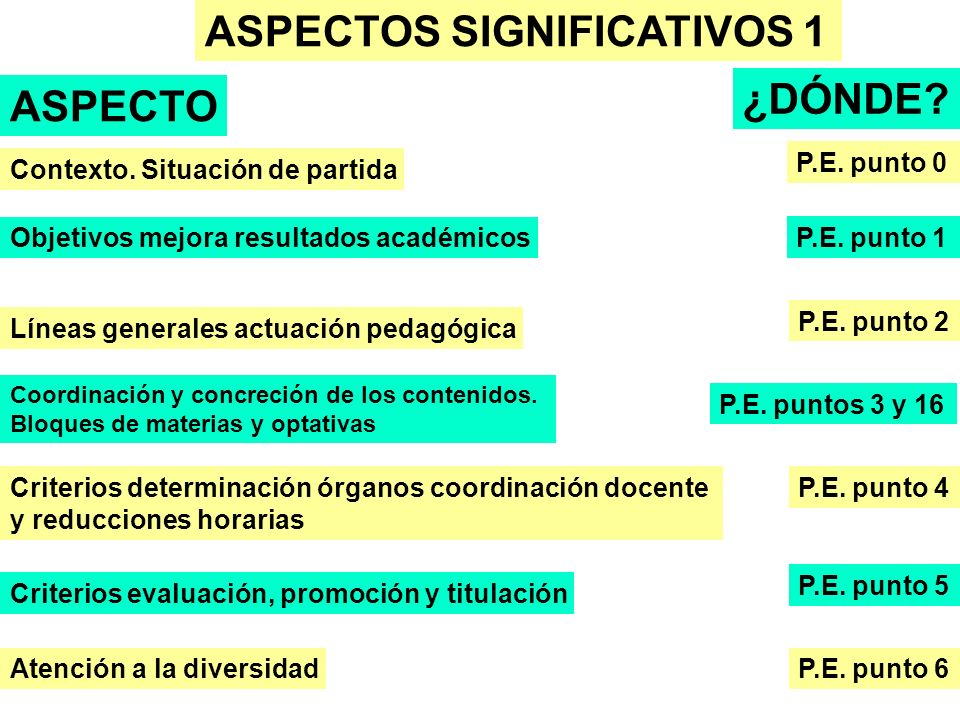 ASPECTOS SIGNIFICATIVOS 1
