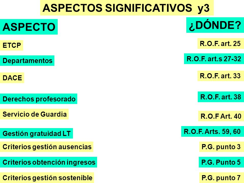 ASPECTOS SIGNIFICATIVOS y3