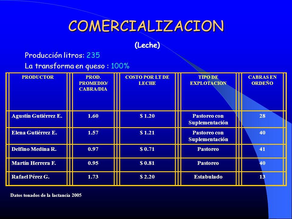 PROD. PROMEDIO/ CABRA/DIA Pastoreo con Suplementación