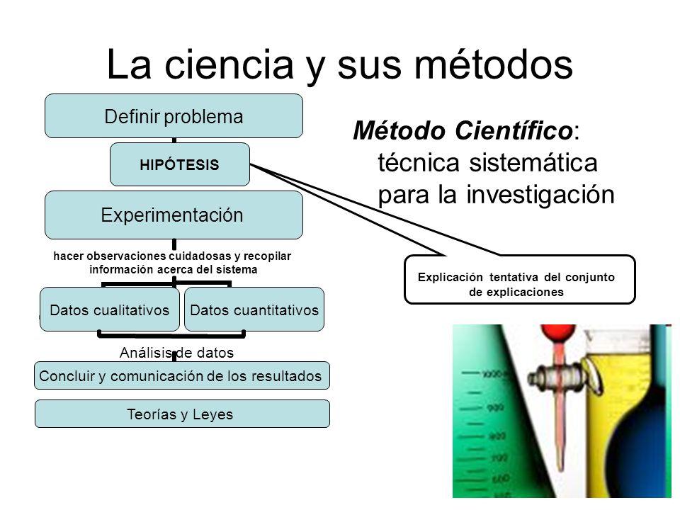 La ciencia y sus métodos