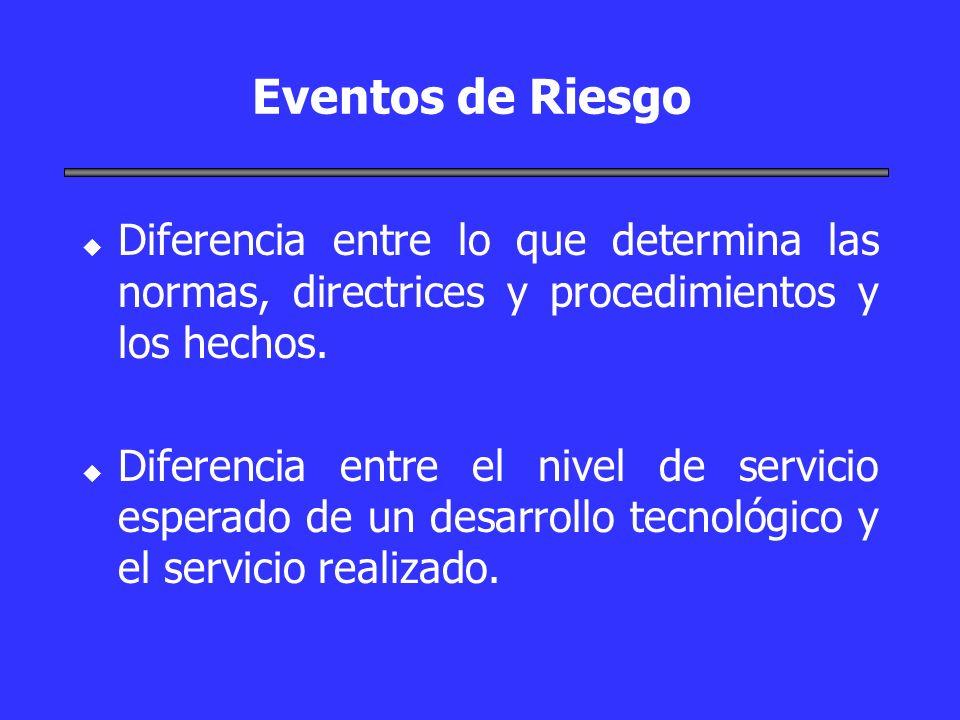 Eventos de RiesgoDiferencia entre lo que determina las normas, directrices y procedimientos y los hechos.