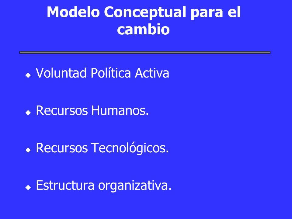 Modelo Conceptual para el cambio