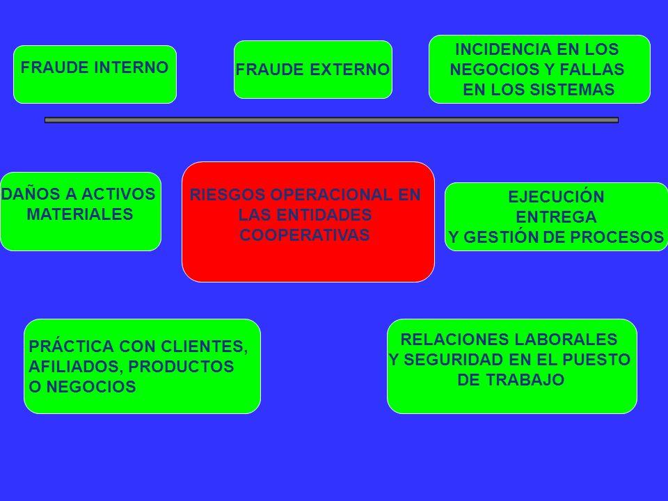 RIESGOS OPERACIONAL EN Y SEGURIDAD EN EL PUESTO