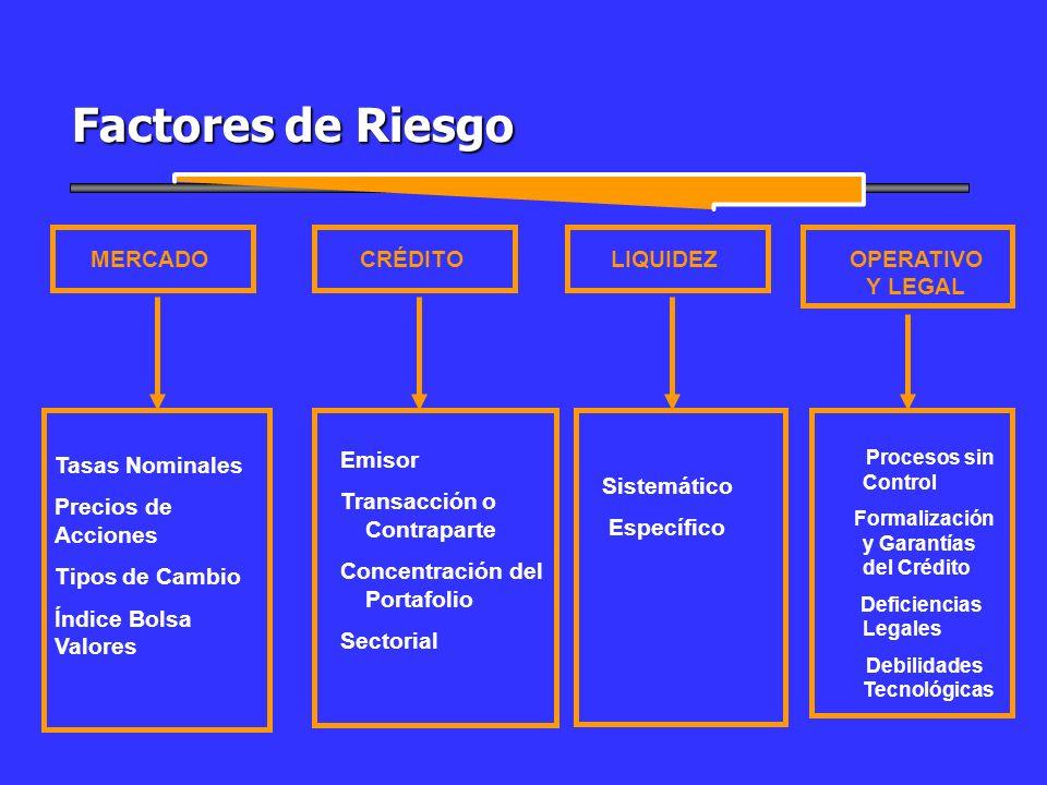 Factores de Riesgo MERCADO CRÉDITO LIQUIDEZ OPERATIVO Y LEGAL