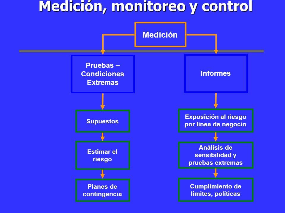 Medición, monitoreo y control