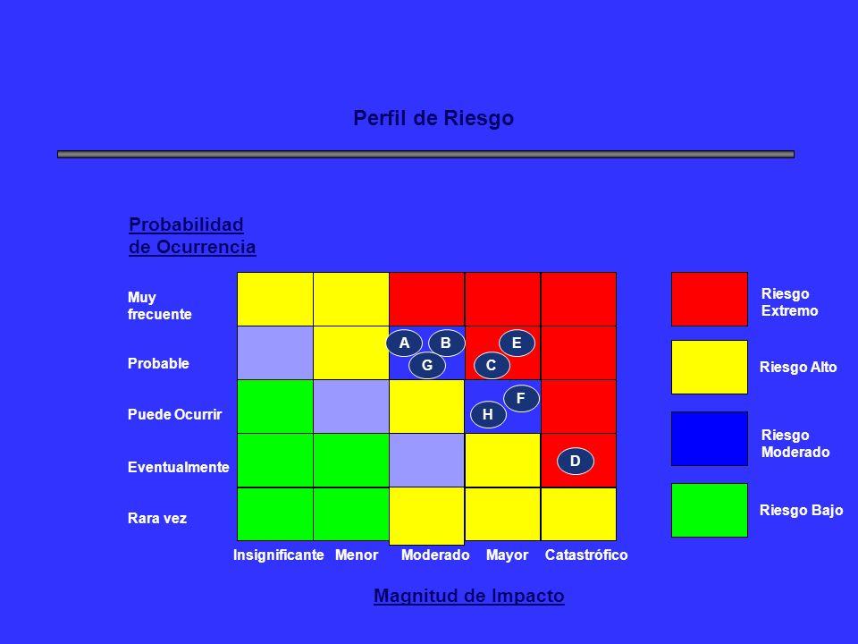 Perfil de Riesgo Probabilidad de Ocurrencia Magnitud de Impacto