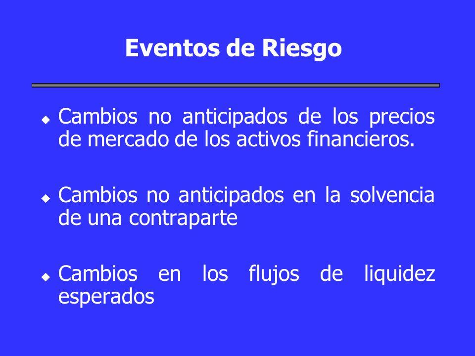 Eventos de Riesgo Cambios no anticipados de los precios de mercado de los activos financieros.