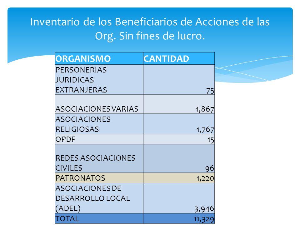 Inventario de los Beneficiarios de Acciones de las Org