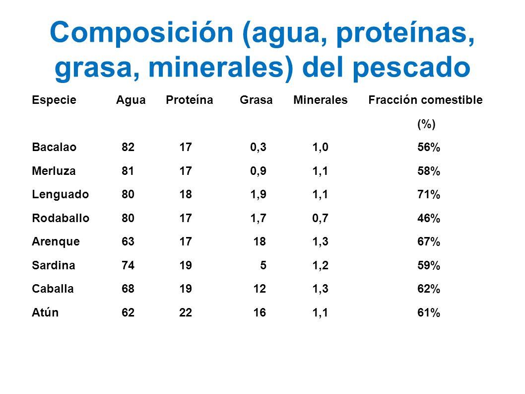 Composición (agua, proteínas, grasa, minerales) del pescado