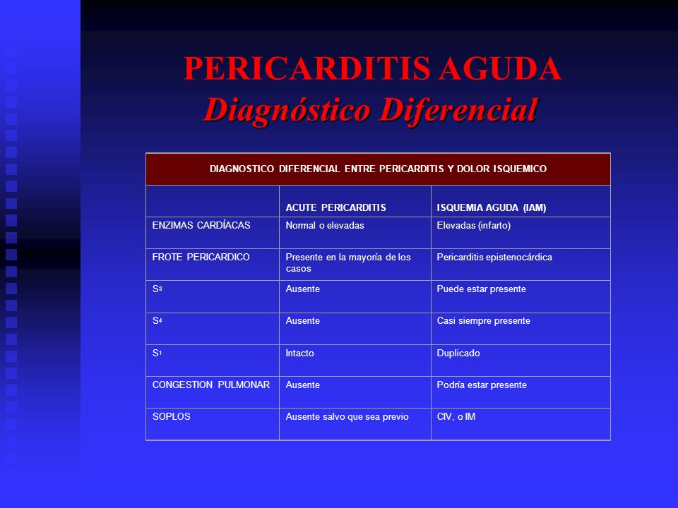 PERICARDITIS AGUDA Diagnóstico Diferencial