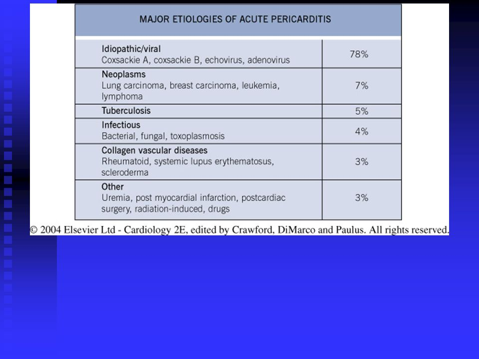 Table 15.1 Major etiologies of acute pericarditis with estimated percentages.