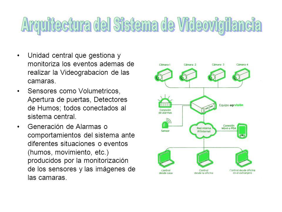 Arquitectura del Sistema de Videovigilancia