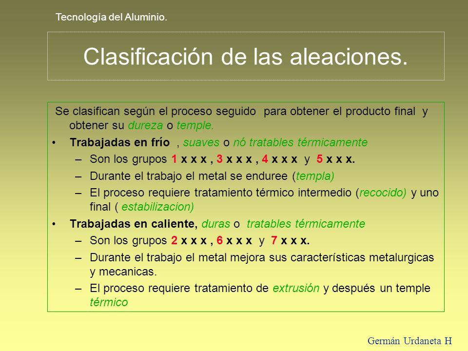 Clasificación de las aleaciones.