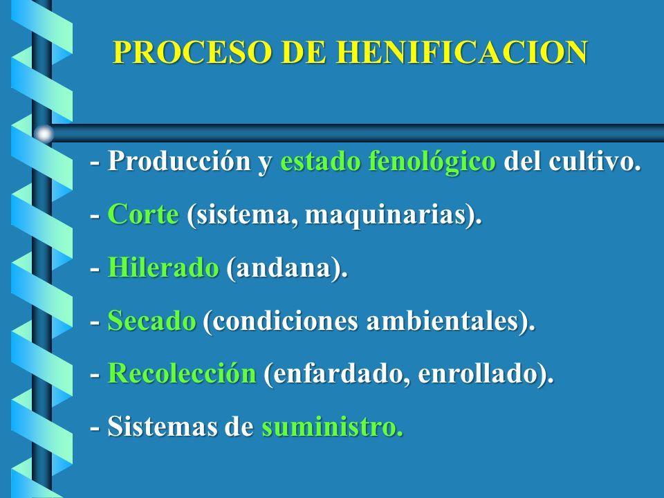 - Producción y estado fenológico del cultivo.
